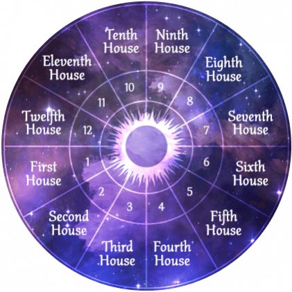 A birth chart wheel representing the 12 houses in astrology's location in a natal chart. There is a purple background and a sun in the center.