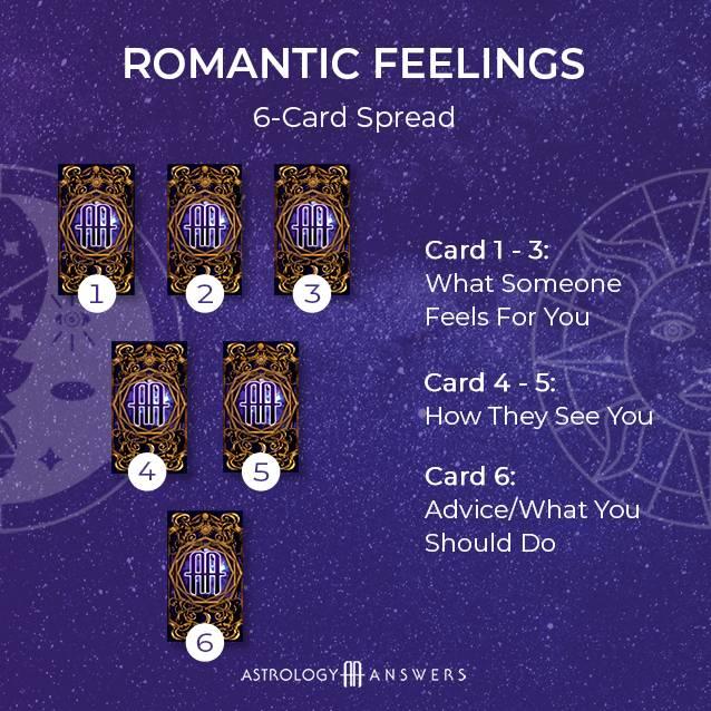 A love astrology romantic feelings tarot spread from astrology answers.